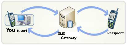 sms 2 way